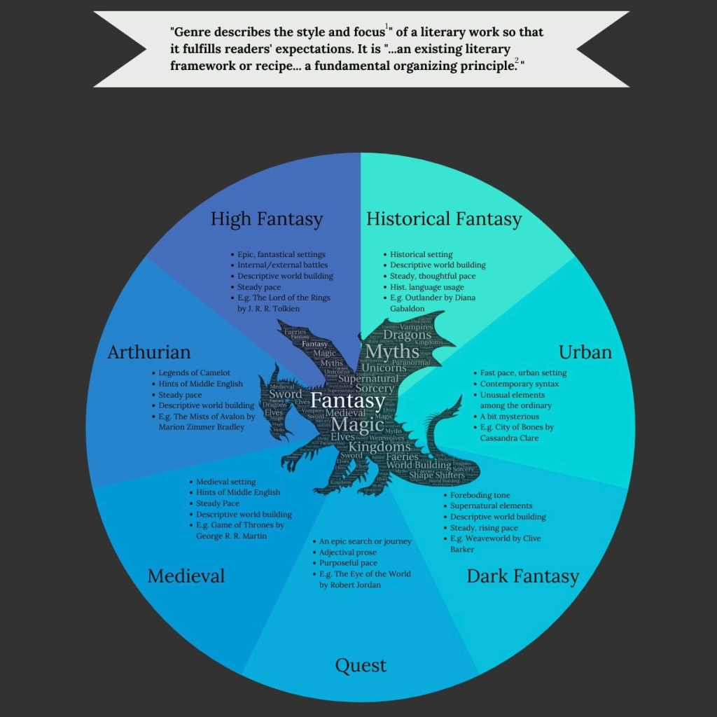 A colorful infographic featuring a dragon inside a multicolored orb with text inside and around it.